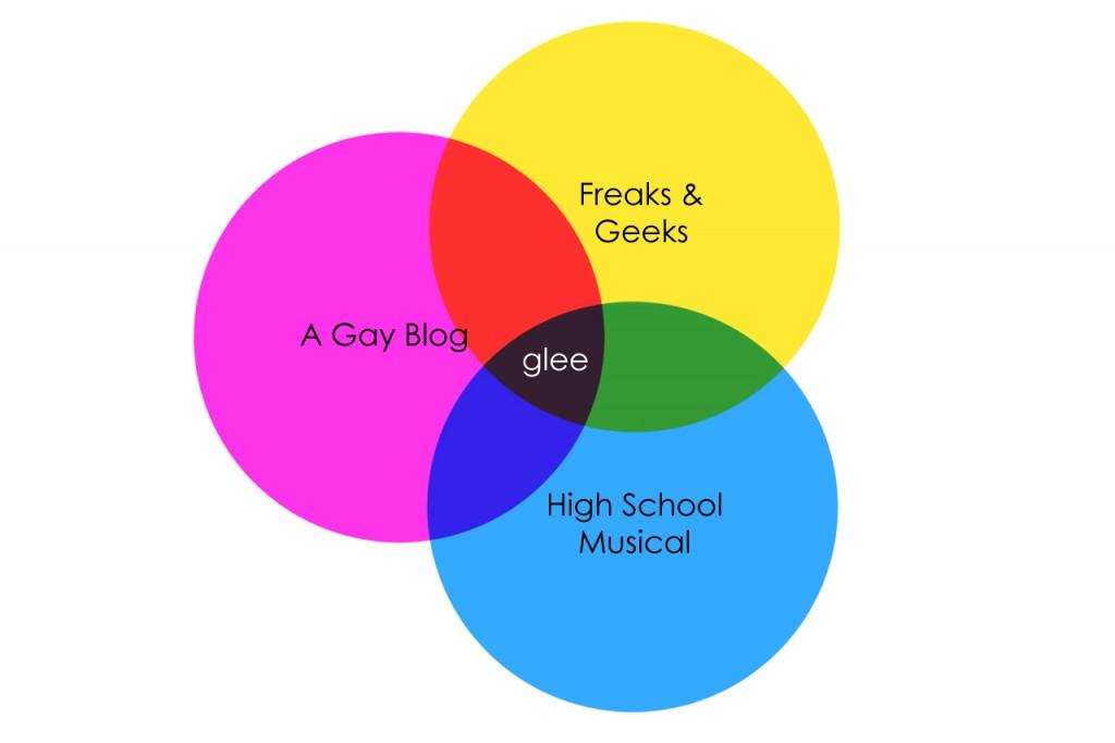 Glee graph