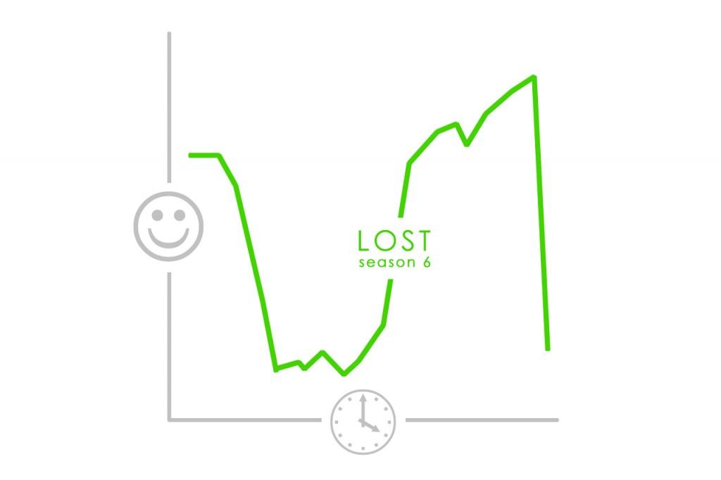 LOST graph